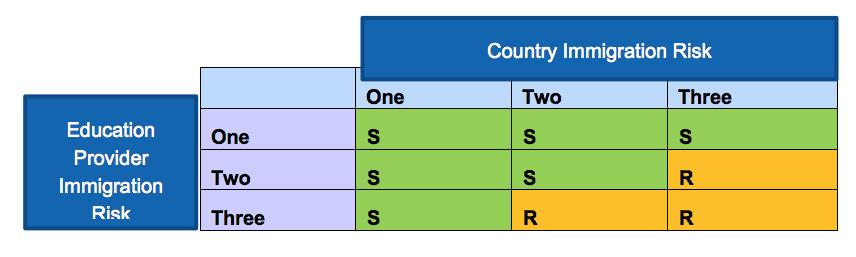student visa risk model